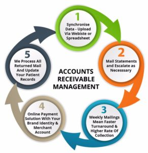 Accounts Receivable Management Services in Bradenton, Florida, USA