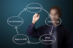 Revenue Cycle Management Services in Florida, USA