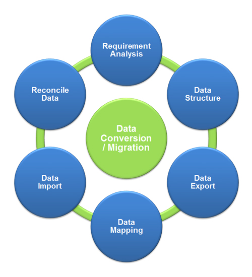 Data Conversion Services for Medical Billing in Florida, USA