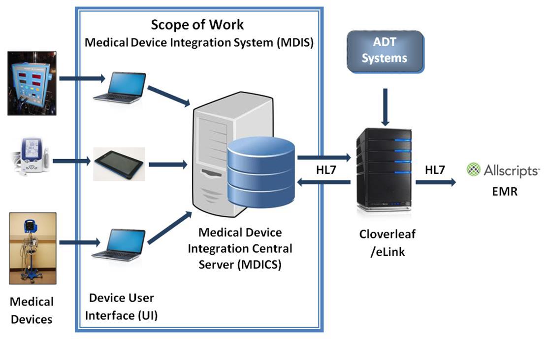 Medical Device Integration System